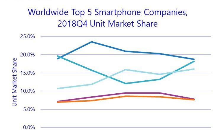 شیائومی چهارمین تولید کننده بزرگ موبایل در دنیا