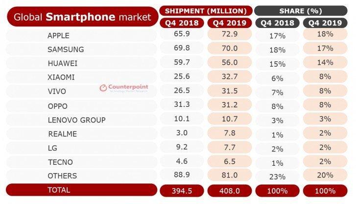 هواوی در کل رده بندی حمل و نقل در سال 2019 از اپل پیشی گرفته است